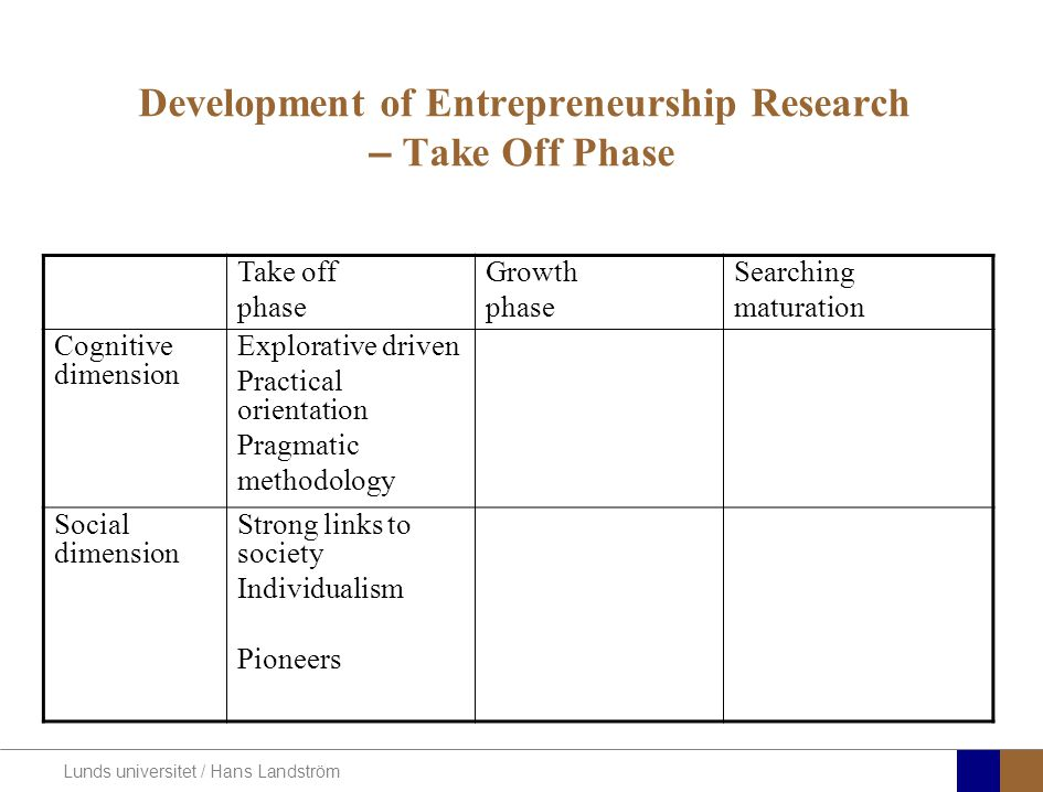 Lunds universitet / Hans Landström Development of Entrepreneurship Research – Take Off Phase Take off phase Growth phase Searching maturation Cognitiv
