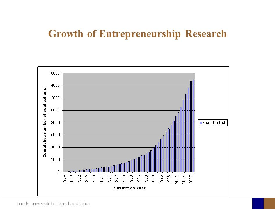 Lunds universitet / Hans Landström Growth of Entrepreneurship Research