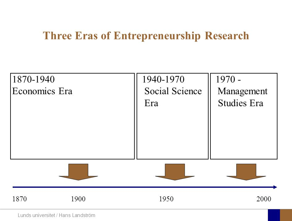 Lunds universitet / Hans Landström Three Eras of Entrepreneurship Research 1870-1940 1940-1970 1970 - Economics Era Social ScienceManagement Era Studi