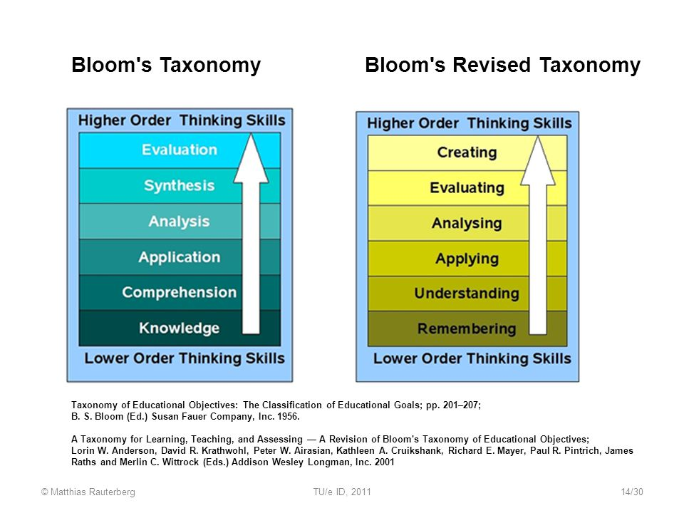 Bloom s TaxonomyBloom s Revised Taxonomy Taxonomy of Educational Objectives: The Classification of Educational Goals; pp.