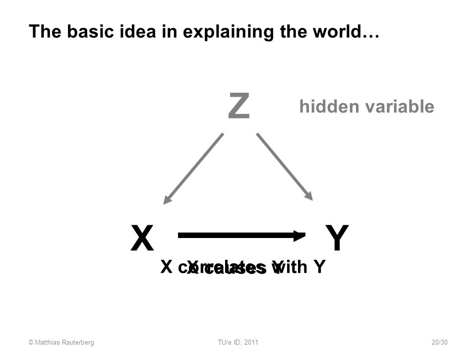 The basic idea in explaining the world… XY X causes Y Z hidden variable X correlates with Y © Matthias RauterbergTU/e ID, 201120/30