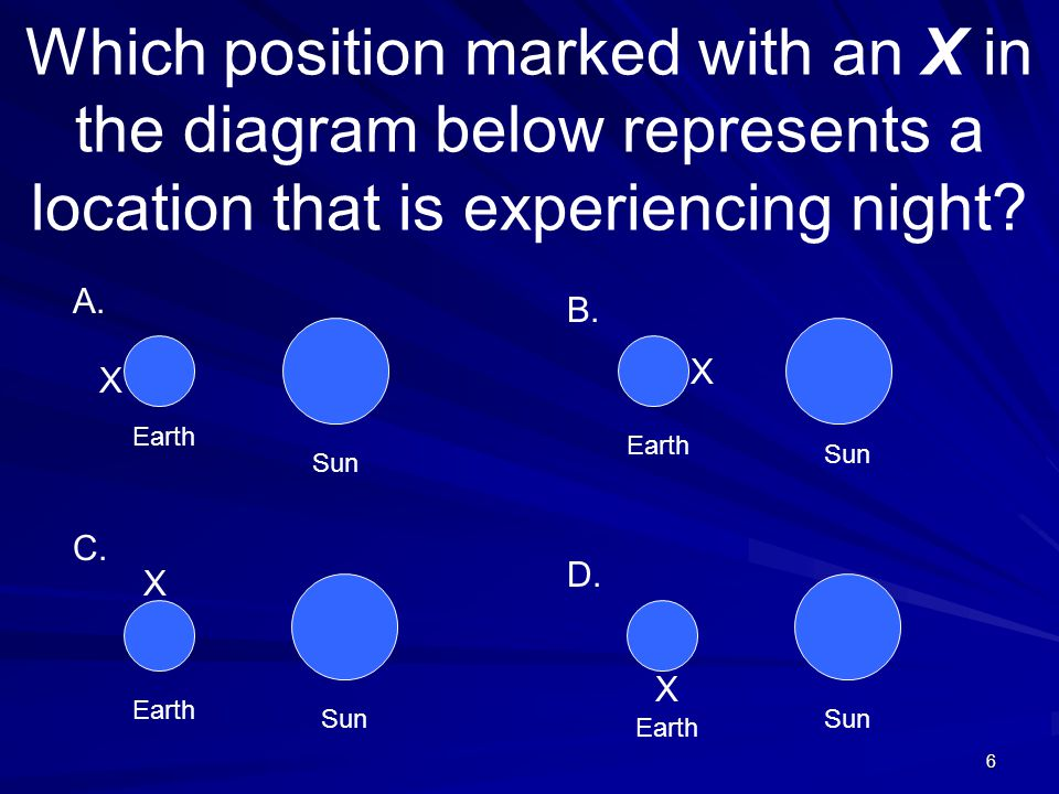 6 Which position marked with an X in the diagram below represents a location that is experiencing night? Earth Sun X X X X A. B. C. D.