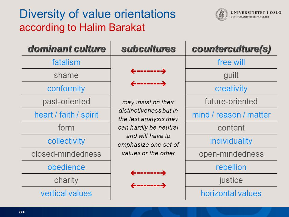 8 > Diversity of value orientations according to Halim Barakat dominant culture subculturescounterculture(s) fatalism  -------  may insist on their distinctiveness but in the last analysis they can hardly be neutral and will have to emphasize one set of values or the other  -------  free will shameguilt conformitycreativity past-orientedfuture-oriented heart / faith / spiritmind / reason / matter formcontent collectivityindividuality closed-mindednessopen-mindedness obediencerebellion charityjustice vertical valueshorizontal values
