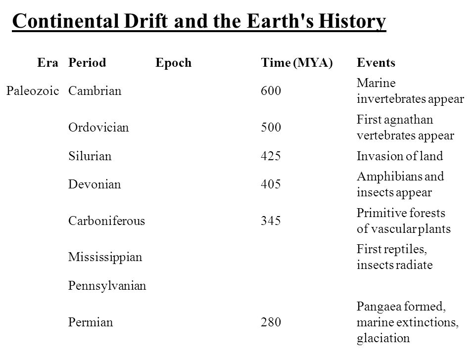 Continental Drift and the Earth's History EraPeriodEpochTime (MYA)Events PaleozoicCambrian600 Marine invertebrates appear Ordovician500 First agnathan