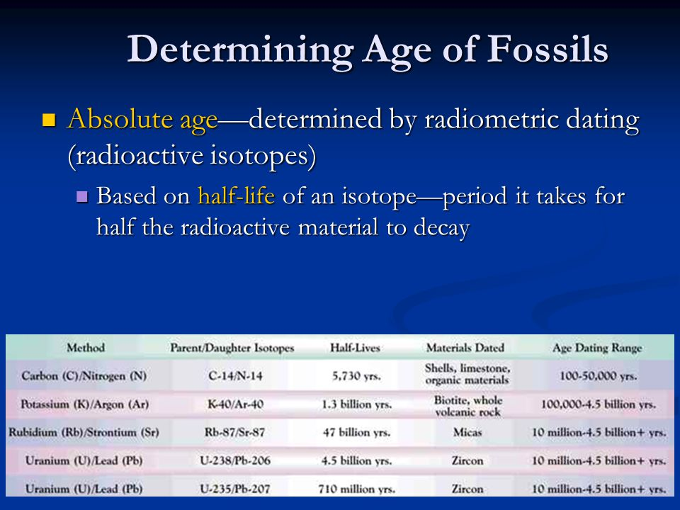 Determining Age of Fossils Absolute age—determined by radiometric dating (radioactive isotopes) Absolute age—determined by radiometric dating (radioac