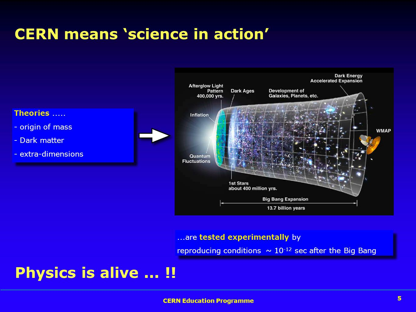 5 CERN Education Programme 5 CERN means 'science in action' Theories.....