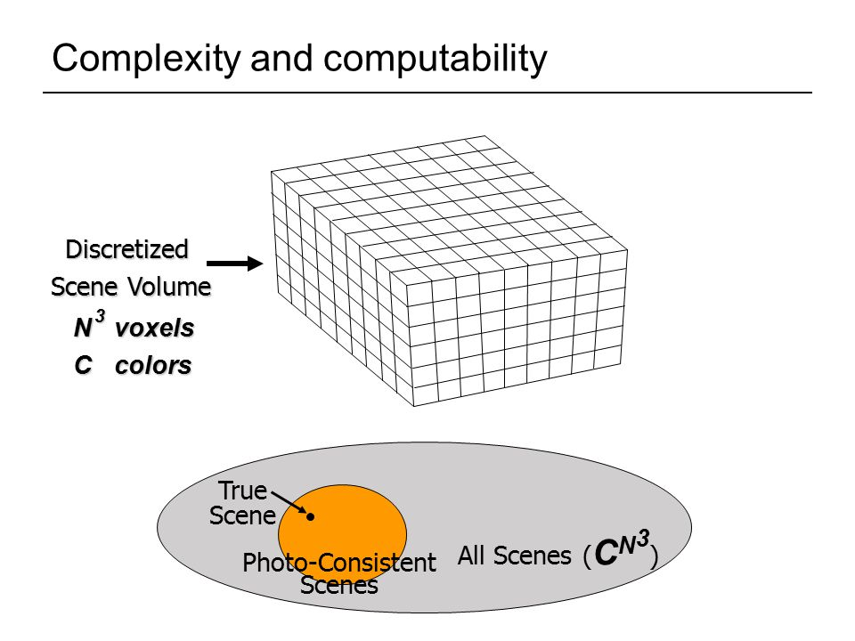 Complexity and computability Discretized Scene Volume N voxels C colors 3 All Scenes ( C N 3 ) Photo-Consistent Scenes True Scene