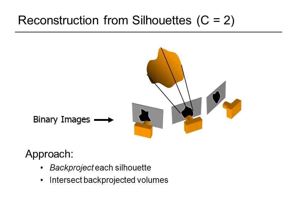 Reconstruction from Silhouettes (C = 2) Binary Images Approach: Backproject each silhouette Intersect backprojected volumes