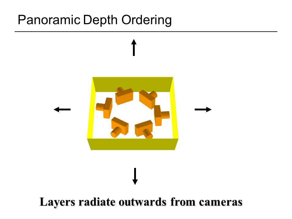 Panoramic Depth Ordering Layers radiate outwards from cameras