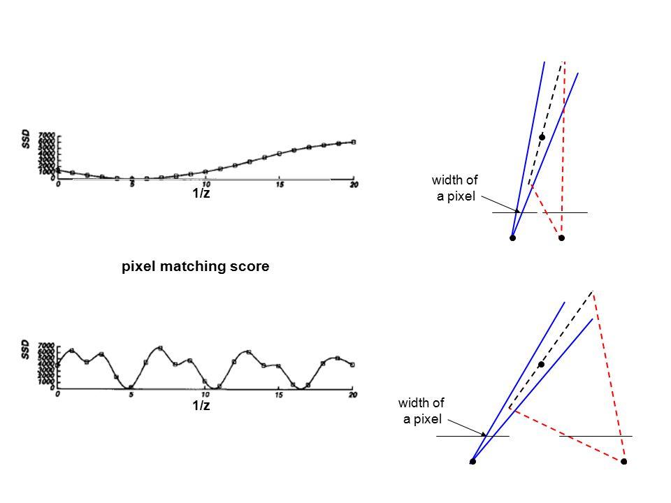 1/z width of a pixel width of a pixel 1/z pixel matching score