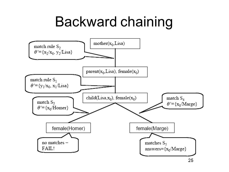 25 Backward chaining