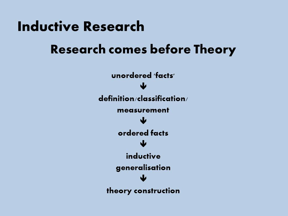 Inductive Research Research comes before Theory unordered facts  definition/classification/ measurement  ordered facts  inductive generalisation  theory construction