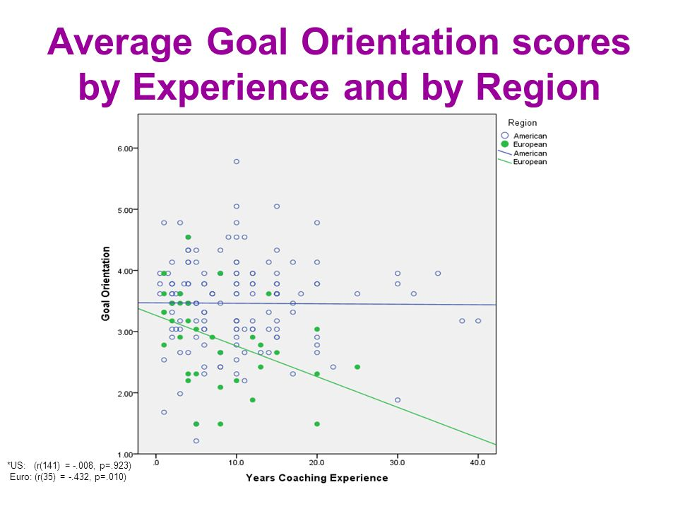 Average Goal Orientation scores by Experience and by Region *US: (r(141) = -.008, p=.923) Euro: (r(35) = -.432, p=.010)
