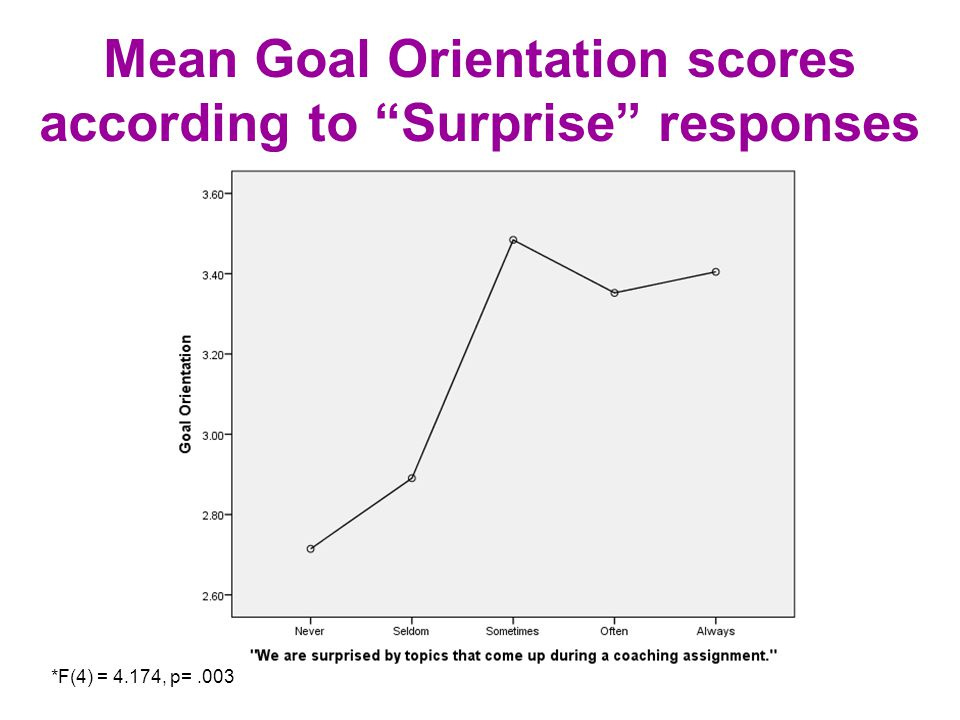Mean Goal Orientation scores according to Surprise responses *F(4) = 4.174, p=.003