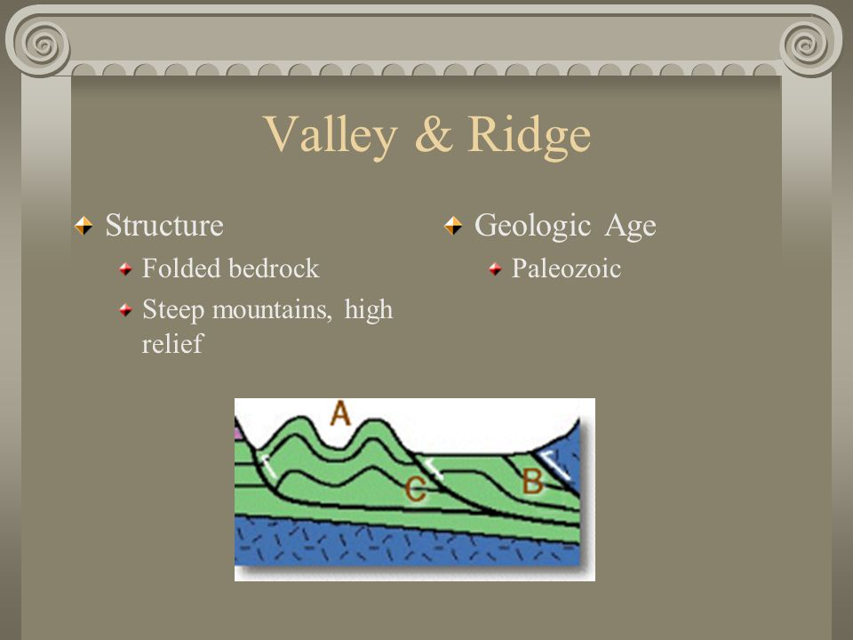 Valley & Ridge Structure Folded bedrock Steep mountains, high relief Geologic Age Paleozoic