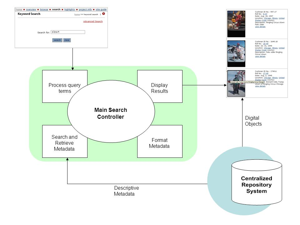 clown Process query terms Search and Retrieve Metadata Format Metadata Display Results Main Search Controller Descriptive Metadata Digital Objects