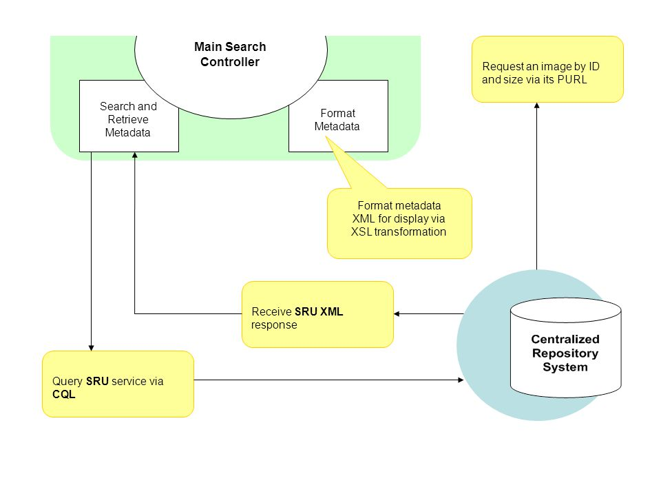 Search and Retrieve Metadata Format Metadata Main Search Controller Query SRU service via CQL Receive SRU XML response Request an image by ID and size