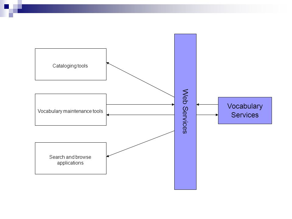 Vocabulary Services Web Services Cataloging tools Vocabulary maintenance tools Search and browse applications
