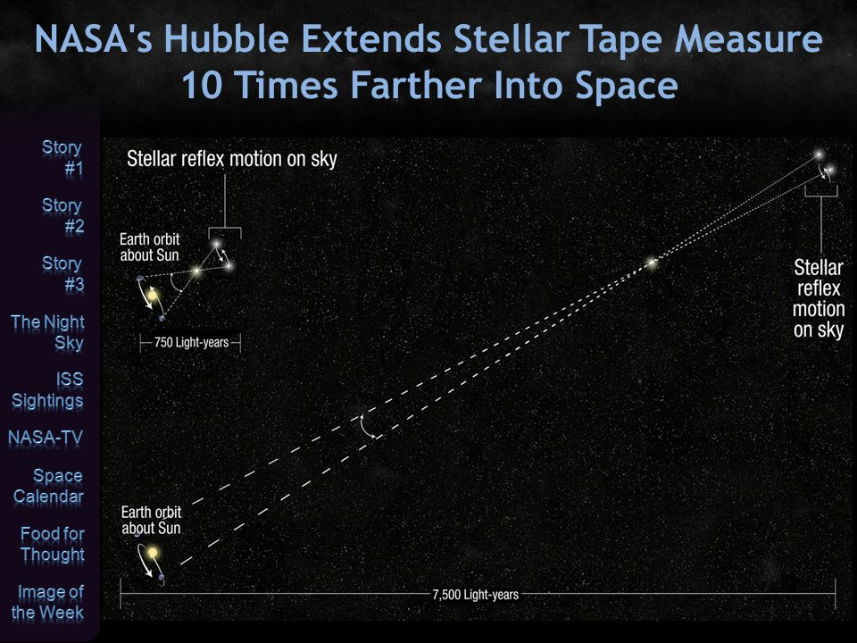 NASA's Hubble Extends Stellar Tape Measure 10 Times Farther Into Space