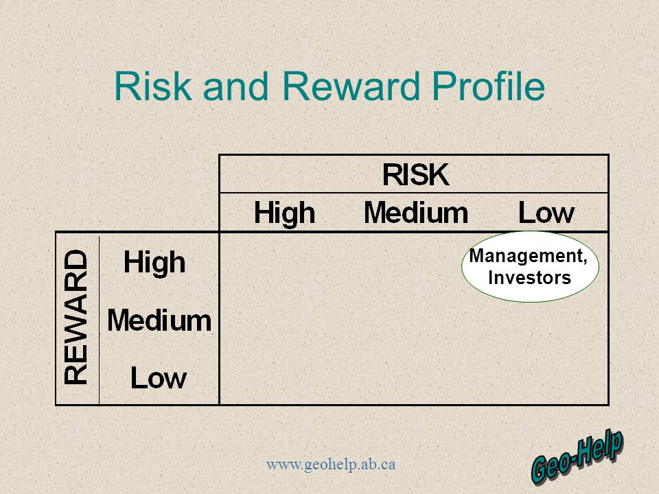 www.geohelp.ab.ca Risk and Reward Profile Management, Investors