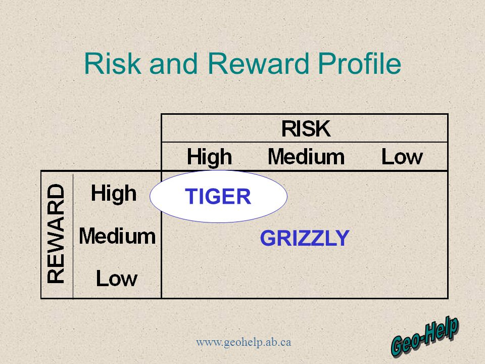 www.geohelp.ab.ca Risk and Reward Profile TIGER GRIZZLY