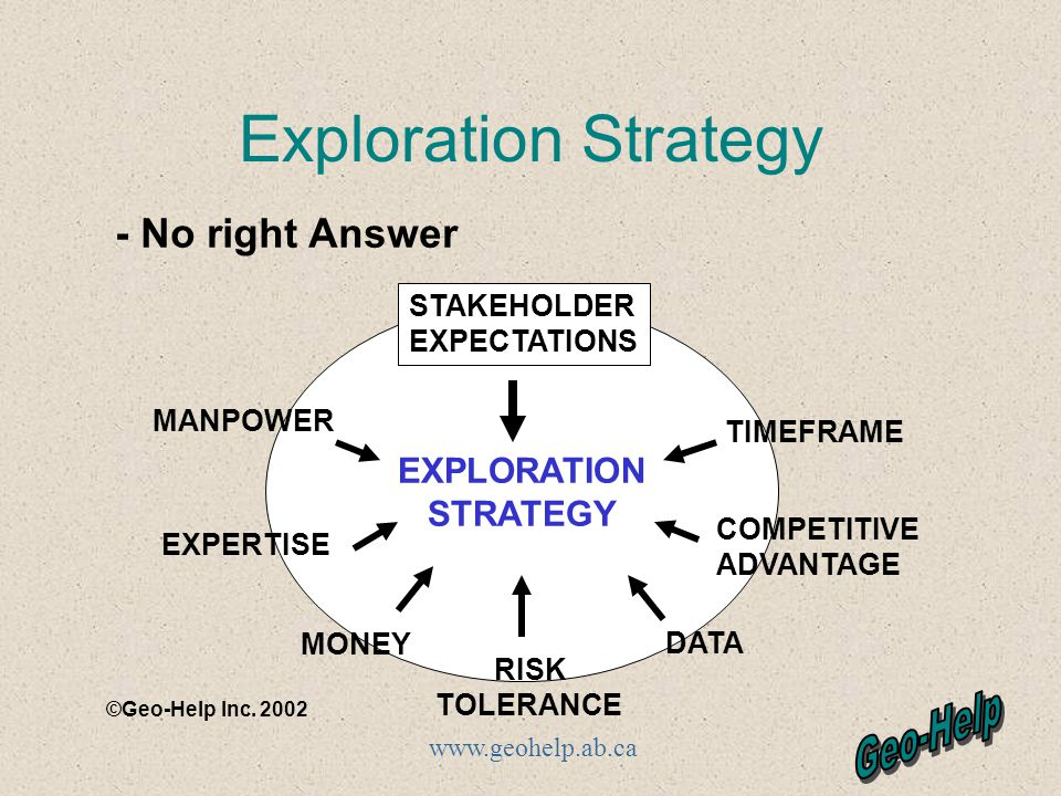 www.geohelp.ab.ca Exploration Strategy EXPLORATION STRATEGY STAKEHOLDER EXPECTATIONS MANPOWER EXPERTISE MONEY TIMEFRAME COMPETITIVE ADVANTAGE DATA RISK TOLERANCE - No right Answer ©Geo-Help Inc.