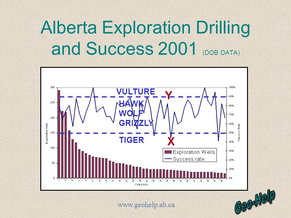 www.geohelp.ab.ca Alberta Exploration Drilling and Success 2001 (DOB DATA) VULTURE HAWK WOLF GRIZZLY TIGER X Y