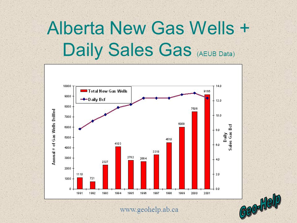 www.geohelp.ab.ca Alberta New Gas Wells + Daily Sales Gas (AEUB Data)