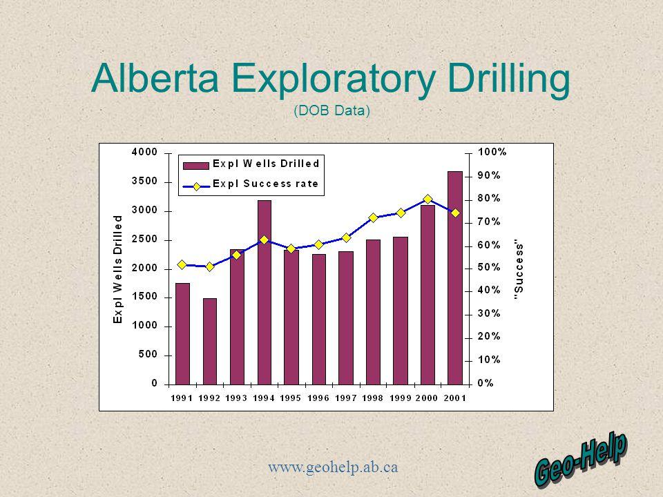 www.geohelp.ab.ca Alberta Exploratory Drilling (DOB Data)