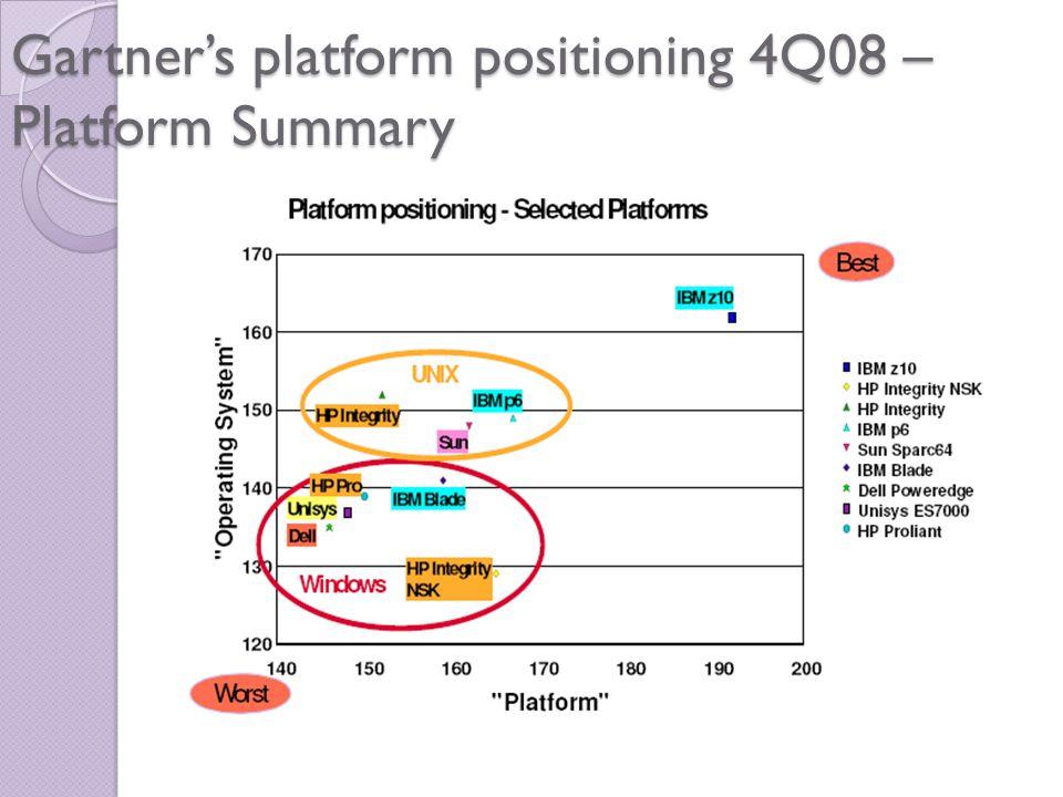 Gartner's platform positioning 4Q08 – Platform Summary
