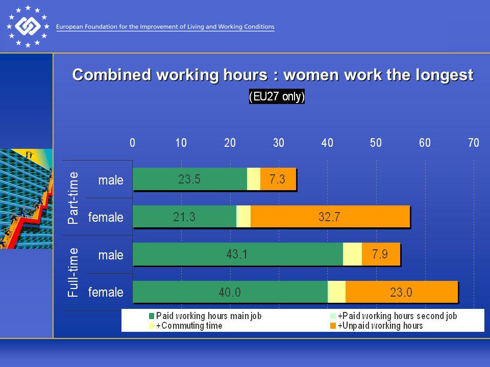 Combined working hours : women work the longest