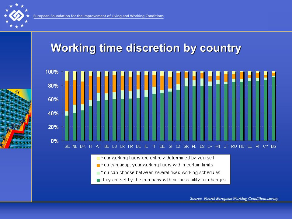 Working time discretion by country Source: Fourth European Working Conditions survey