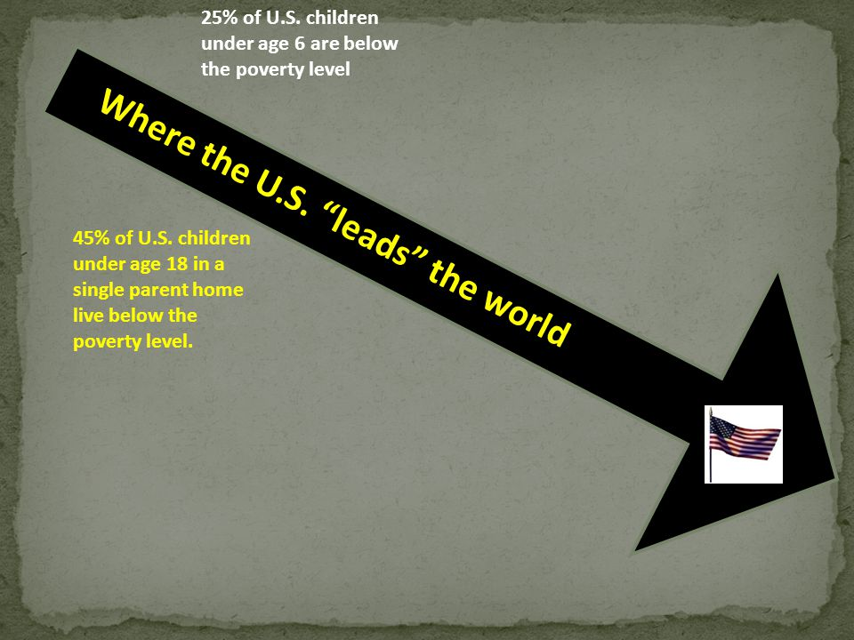 "Where the U.S. ""leads"" the world 25% of U.S. children under age 6 are below the poverty level 45% of U.S. children under age 18 in a single parent hom"