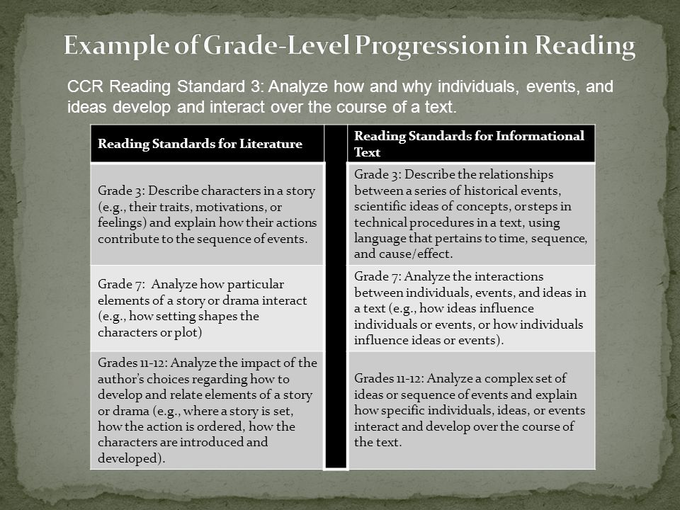 CCR Reading Standard 3: Analyze how and why individuals, events, and ideas develop and interact over the course of a text. Reading Standards for Liter
