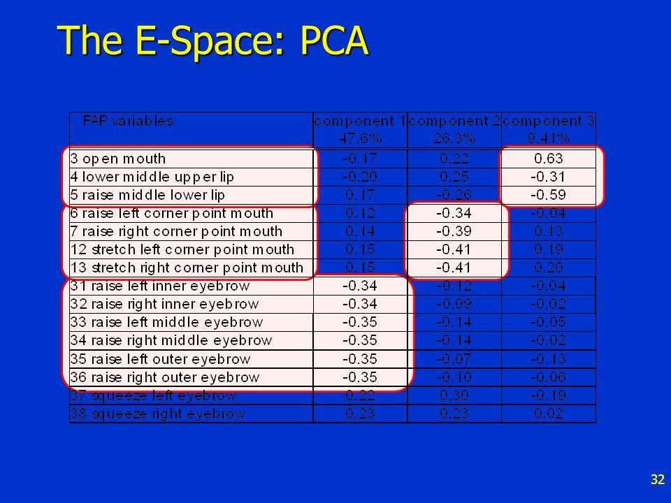 32 The E-Space: PCA