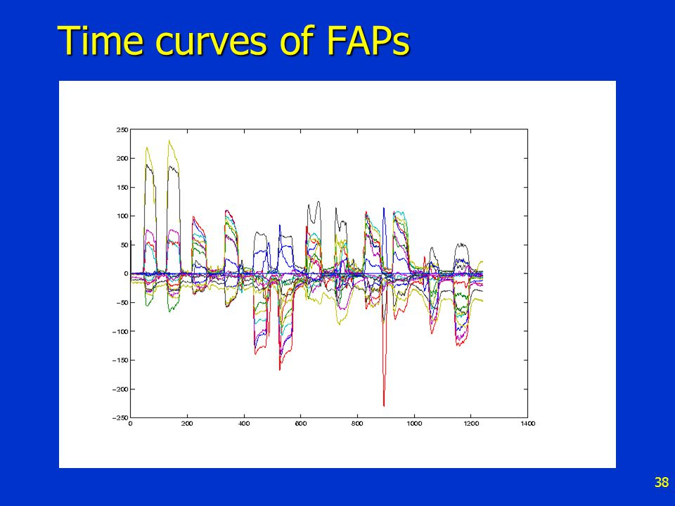 38 Time curves of FAPs