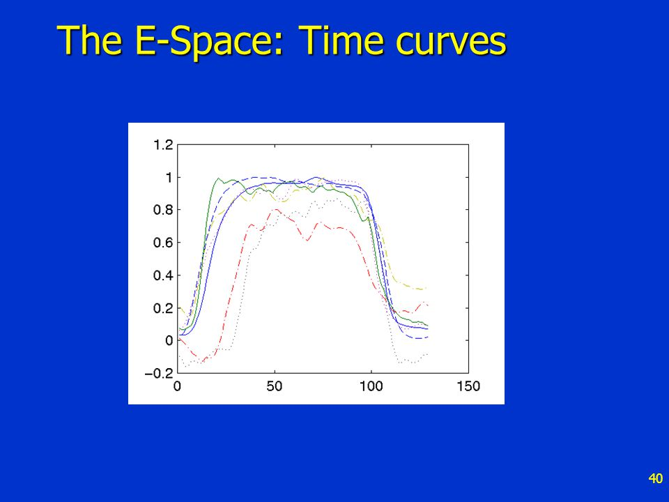 40 The E-Space: Time curves