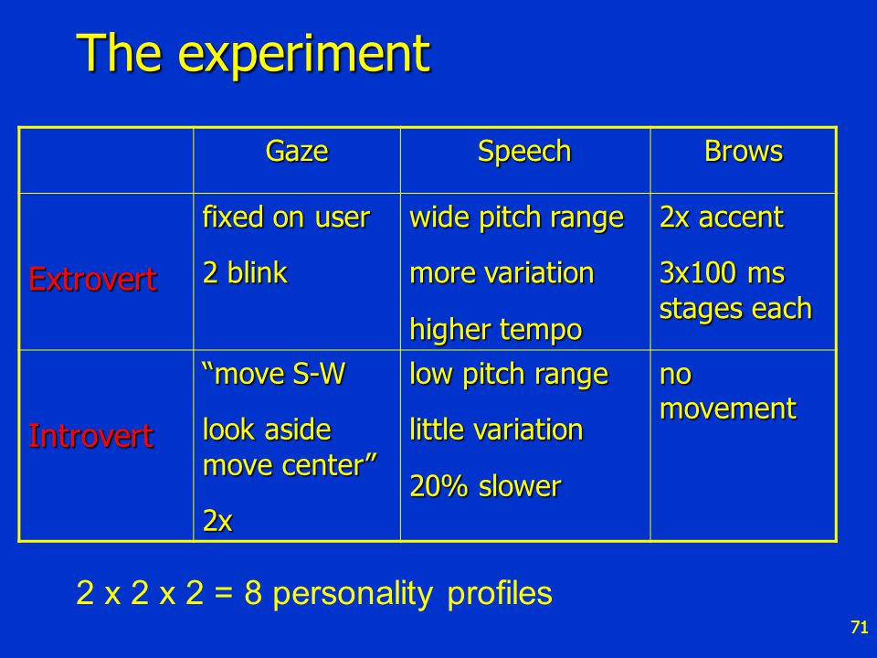 71 The experiment GazeSpeechBrows Extrovert fixed on user 2 blink wide pitch range more variation higher tempo 2x accent 3x100 ms stages each Introvert move S-W look aside move center 2x low pitch range little variation 20% slower no movement 2 x 2 x 2 = 8 personality profiles