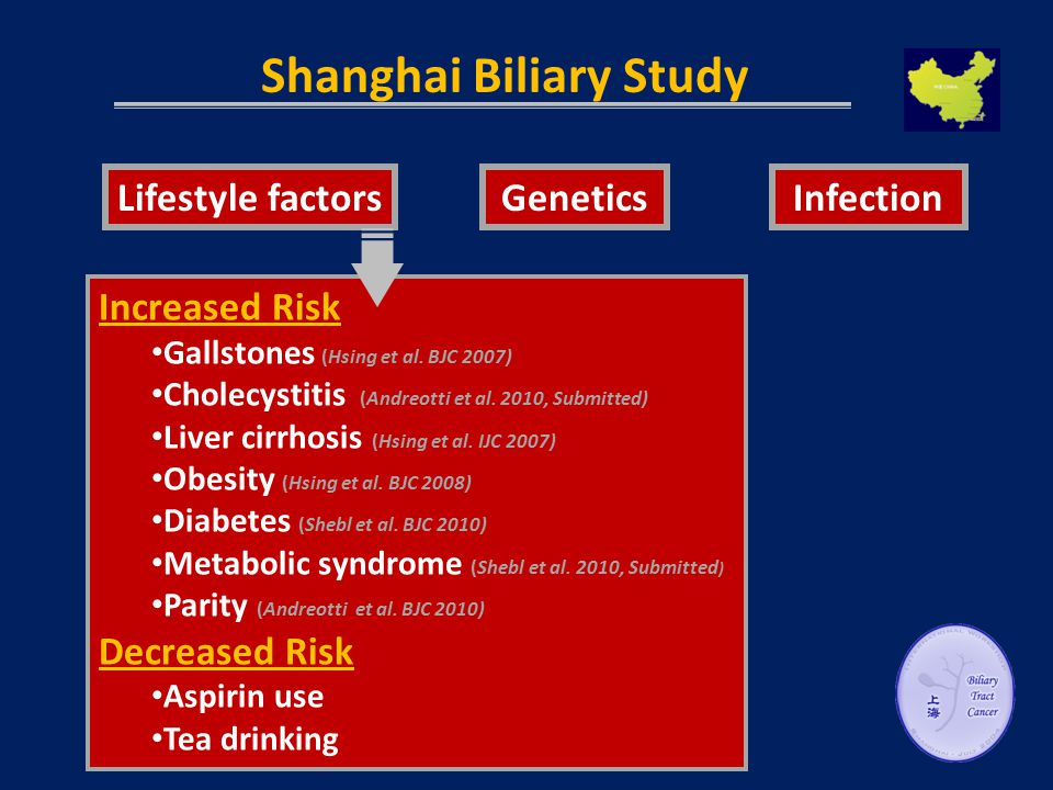 Shanghai Biliary Study GeneticsInfectionLifestyle factors Increased Risk Gallstones (Hsing et al.