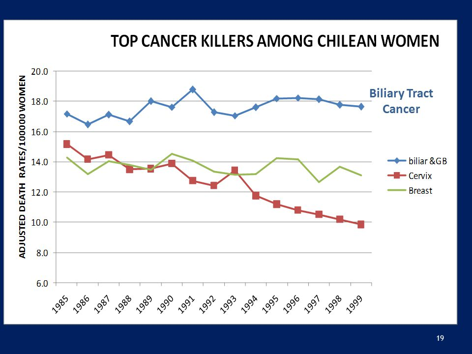 19 Biliary Tract Cancer