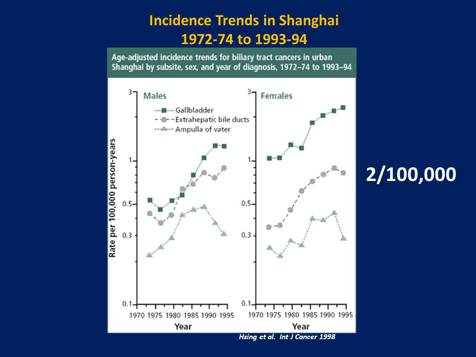 Hsing et al. Int J Cancer 1998 Incidence Trends in Shanghai 1972-74 to 1993-94 2/100,000