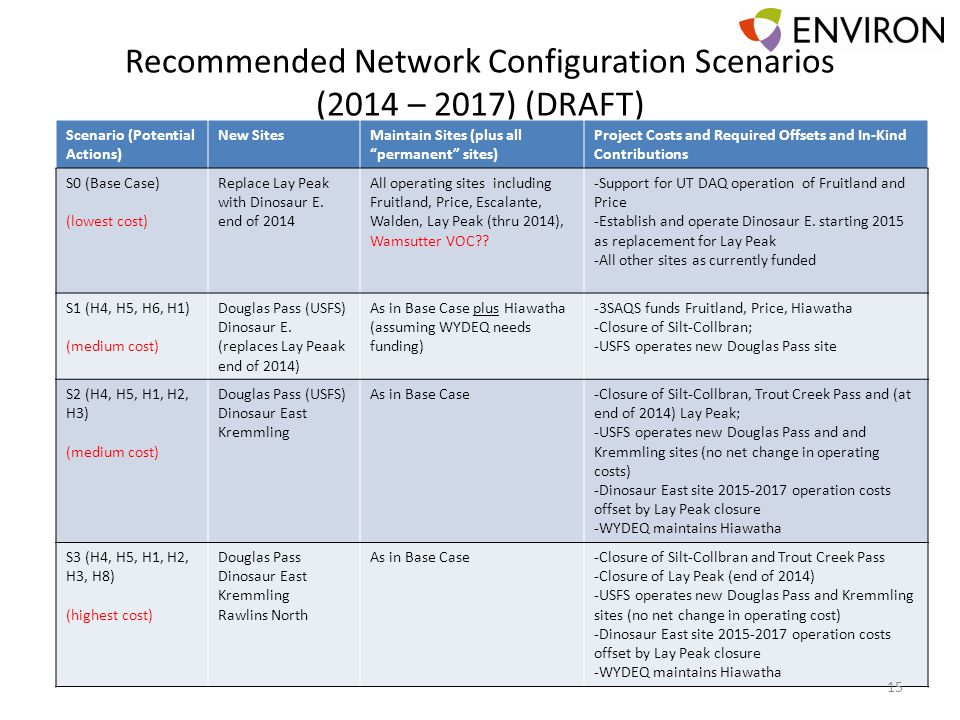 Recommended Network Configuration Scenarios (2014 – 2017) (DRAFT) Scenario (Potential Actions) New SitesMaintain Sites (plus all permanent sites) Project Costs and Required Offsets and In-Kind Contributions S0 (Base Case) (lowest cost) Replace Lay Peak with Dinosaur E.
