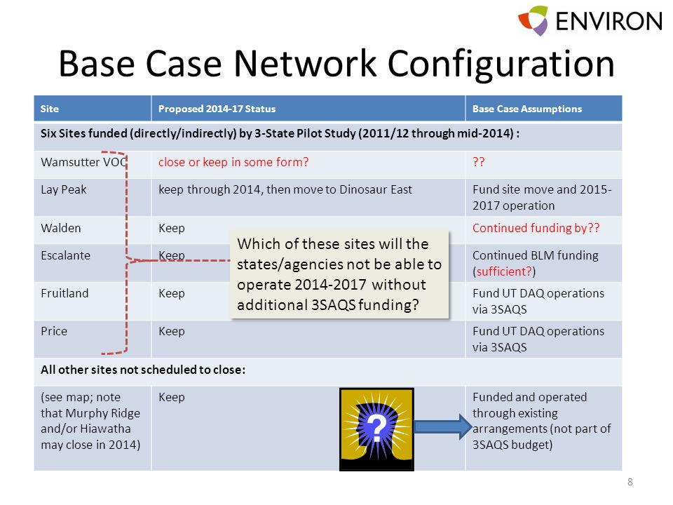 Base Case Network Configuration SiteProposed 2014-17 StatusBase Case Assumptions Six Sites funded (directly/indirectly) by 3-State Pilot Study (2011/1