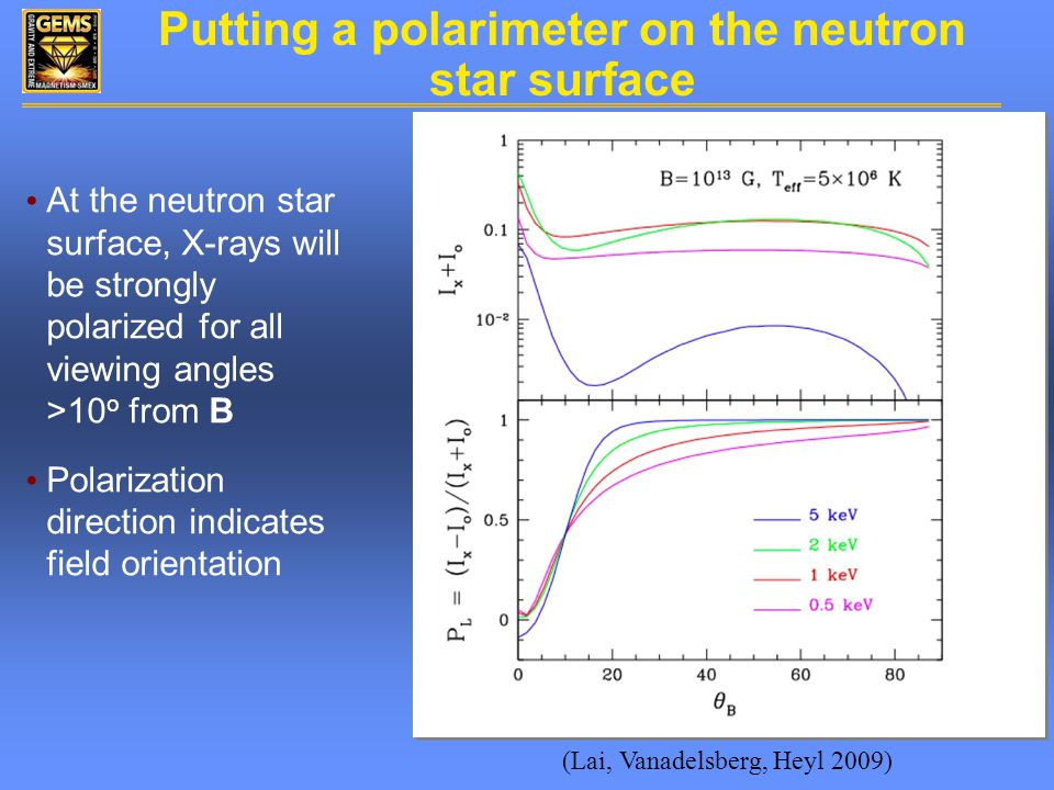 Putting a polarimeter on the neutron star surface At the neutron star surface, X-rays will be strongly polarized for all viewing angles >10 o from B Polarization direction indicates field orientation (Lai, Vanadelsberg, Heyl 2009)