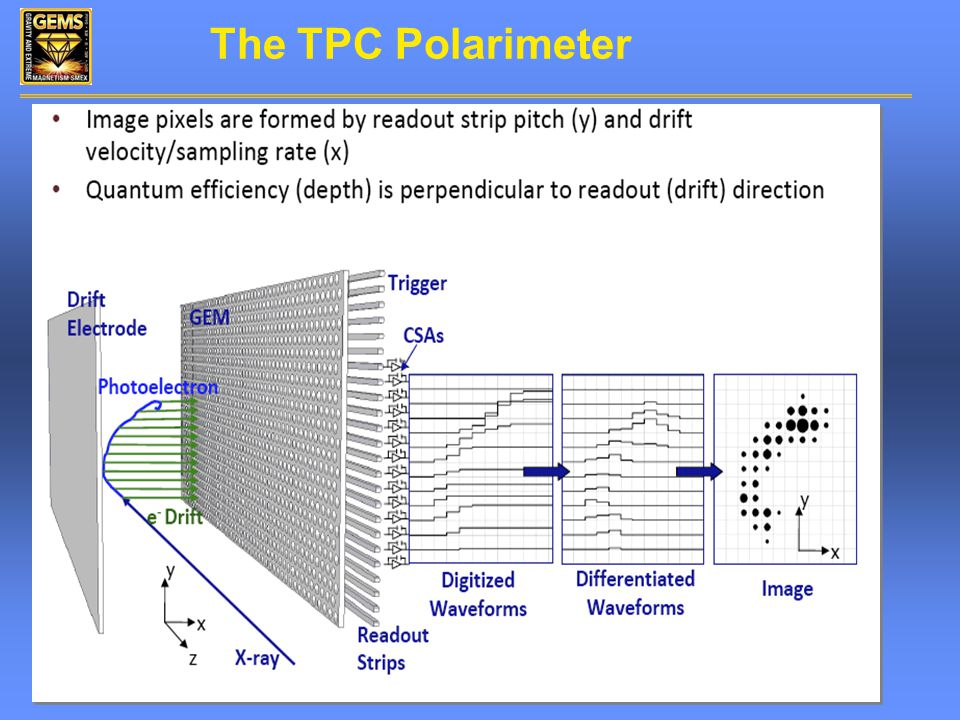 The TPC Polarimeter