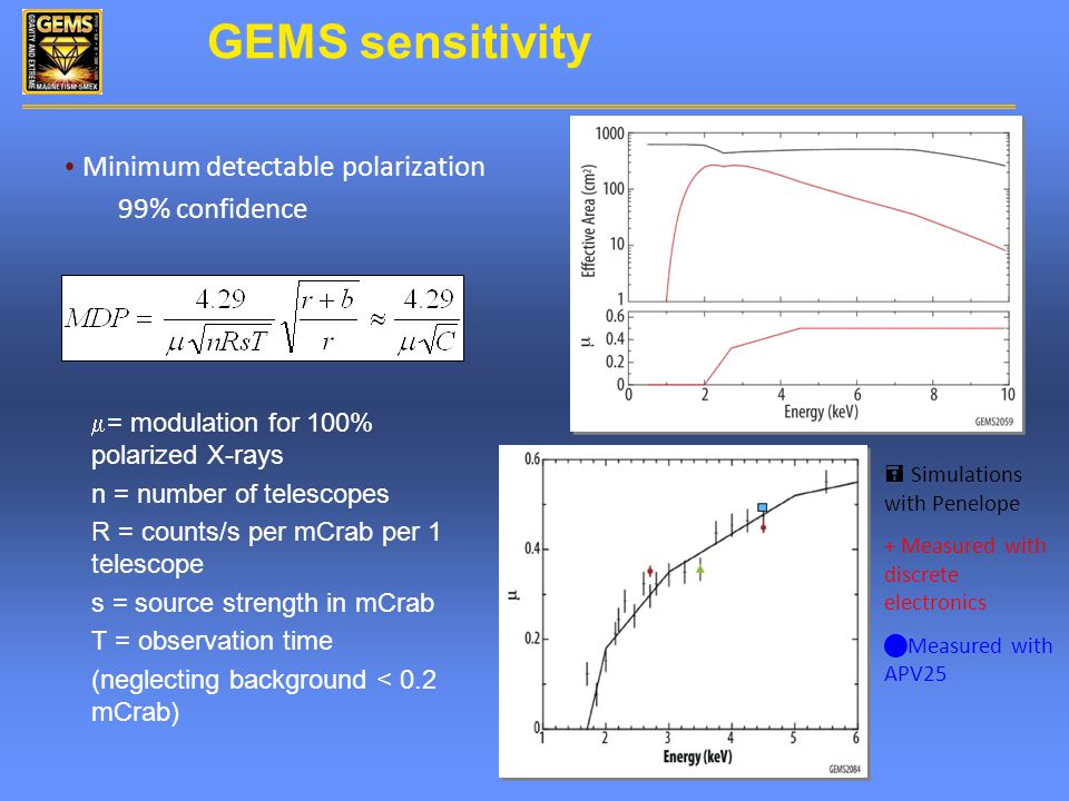 GEMS sensitivity Minimum detectable polarization 99% confidence  = modulation for 100% polarized X-rays n = number of telescopes R = counts/s per mCrab per 1 telescope s = source strength in mCrab T = observation time (neglecting background < 0.2 mCrab) = Simulations with Penelope + Measured with discrete electronics Measured with APV25