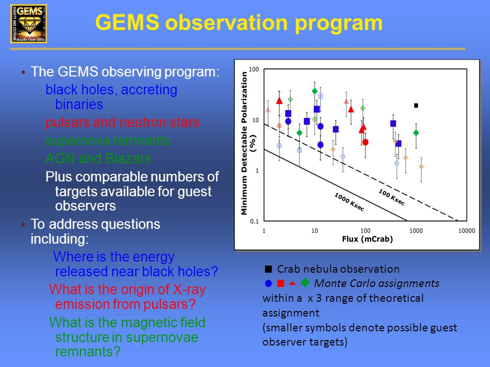 GEMS observation program The GEMS observing program: black holes, accreting binaries pulsars and neutron stars supernova remnants AGN and Blazars Plus comparable numbers of targets available for guest observers To address questions including: Where is the energy released near black holes.