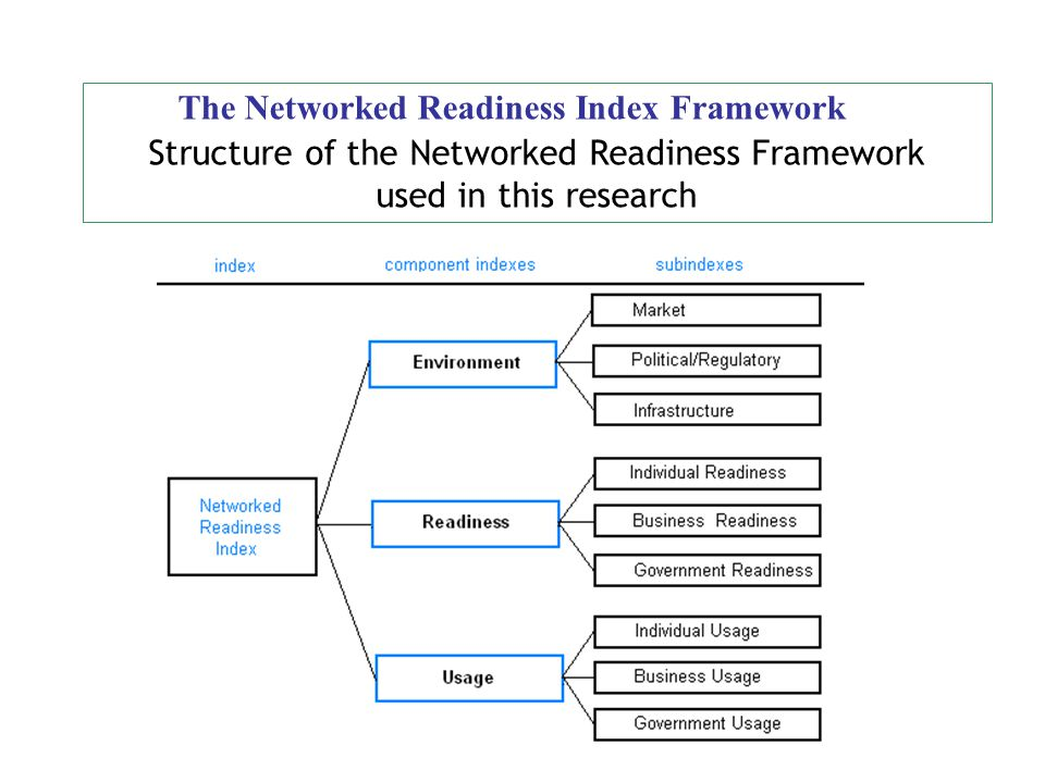 The Networked Readiness Index Framework Structure of the Networked Readiness Framework used in this research