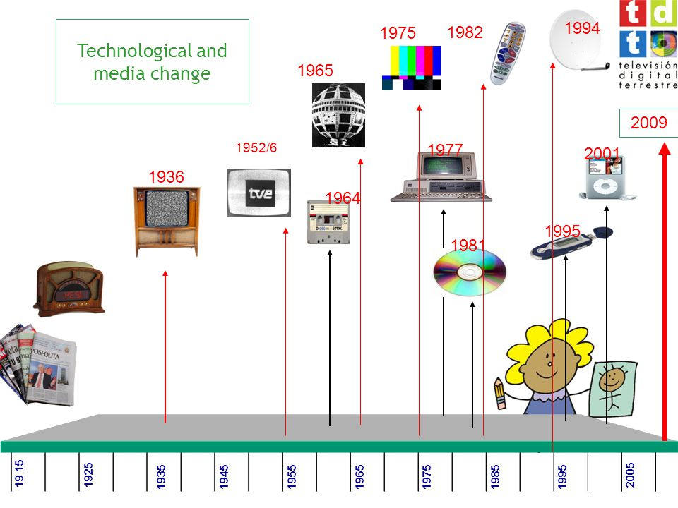 Technological and media change 19 15 19951985 1925 19451975193519651955 2005 1936 1964 1977 1981 1995 2001 1952/6 1965 1975 1982 1994 2009