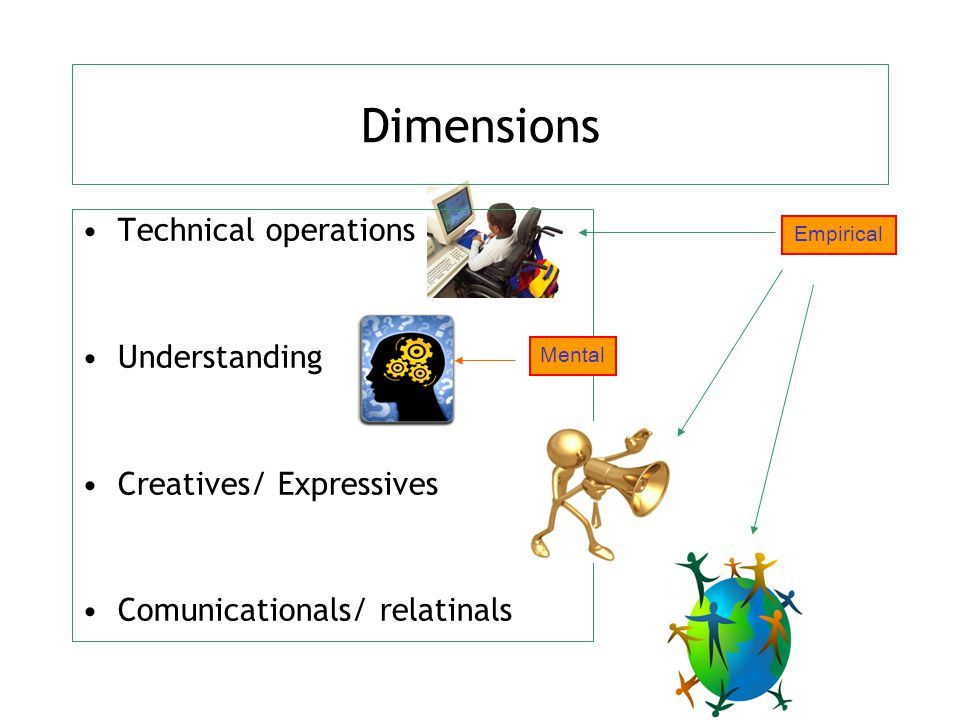 Dimensions Technical operations Understanding Creatives/ Expressives Comunicationals/ relatinals Mental Empirical